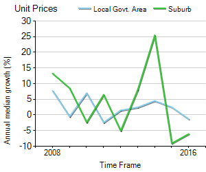 Unit Price Trend in Ashgrove