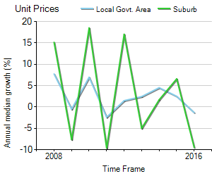 Unit Price Trend in Everton Park