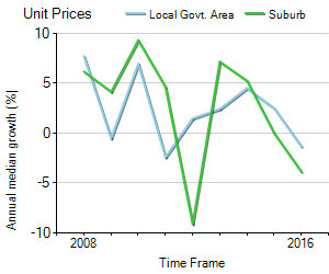 Unit Price Trend in Fortitude Valley