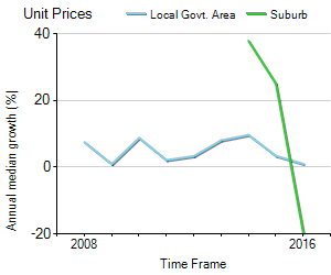 Unit Price Trend in Harlaxton