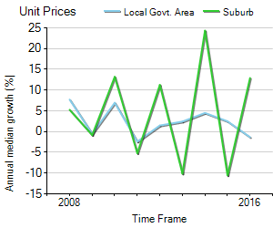 Unit Price Trend in Herston