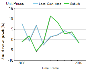 Unit Price Trend in Highgate Hill