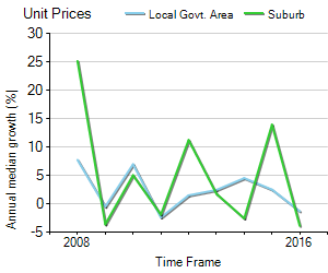 Unit Price Trend in Balmoral