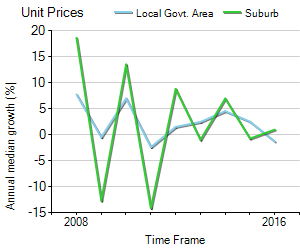 Unit Price Trend in Kangaroo Point