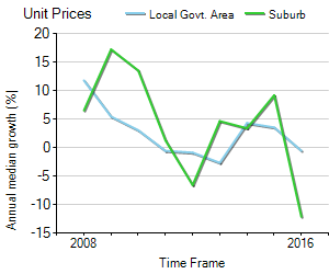 Unit Price Trend in Banksia Beach