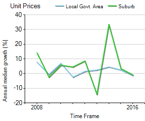 Unit Price Trend in Kedron