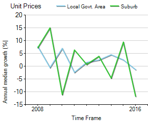 Unit Price Trend in Kelvin Grove