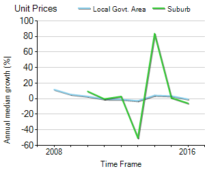 Unit Price Trend in Lawnton