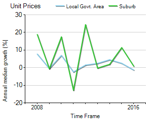 Unit Price Trend in Lutwyche