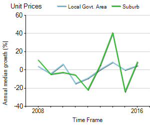 Unit Price Trend in Manunda