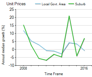 Unit Price Trend in Margate