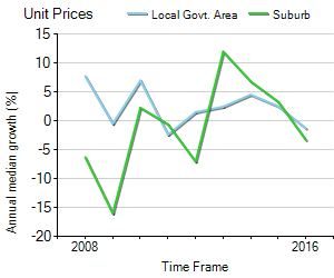 Unit Price Trend in Milton
