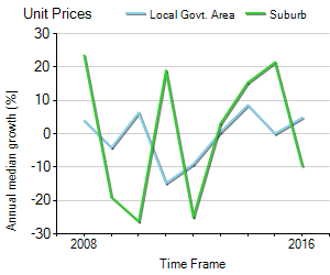 Unit Price Trend in Mooroobool