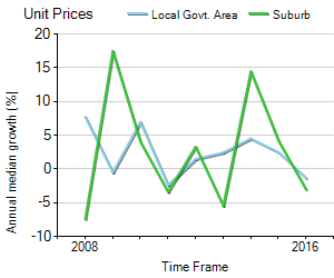 Unit Price Trend in Morningside