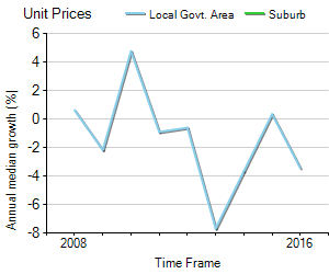 Unit Price Trend in Mount Louisa