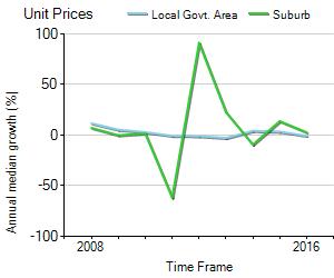 Unit Price Trend in Bellara