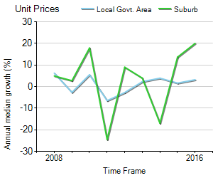 Unit Price Trend in Nambour