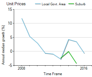 Unit Price Trend in Narangba