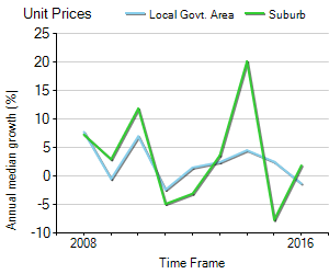 Unit Price Trend in New Farm