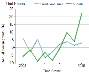 Unit Price Trend in Noosa Heads