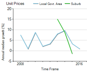 Unit Price Trend in North Toowoomba