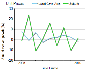 Unit Price Trend in Northgate
