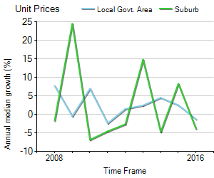 Unit Price Trend in Nundah
