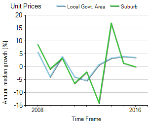 Unit Price Trend in Ormeau