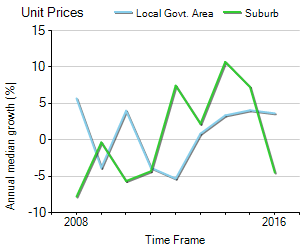 Unit Price Trend in Paradise Point