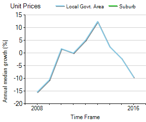 Unit Price Trend in Park Avenue