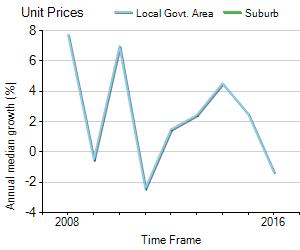 Unit Price Trend in Pullenvale