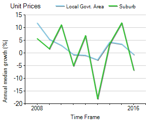 Unit Price Trend in Redcliffe