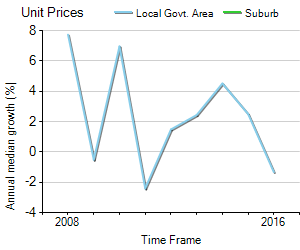 Unit Price Trend in Rocklea