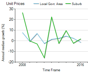 Unit Price Trend in Sherwood