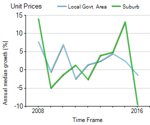 Unit Price Trend in Spring Hill