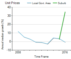 Unit Price Trend in Strathpine