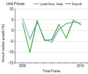 Unit Price Trend in Surfers Paradise