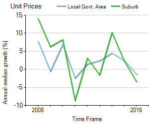 Unit Price Trend in Taringa