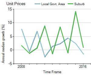 Unit Price Trend in Alderley