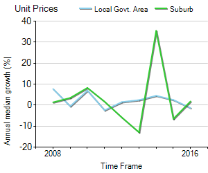 Unit Price Trend in Upper Mount Gravatt