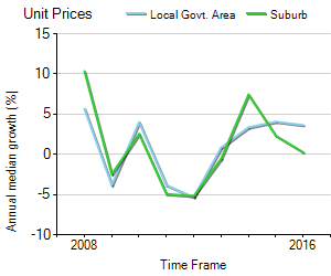 Unit Price Trend in Varsity Lakes