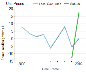 Unit Price Trend in Victoria Point