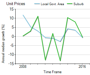 Unit Price Trend in Bongaree
