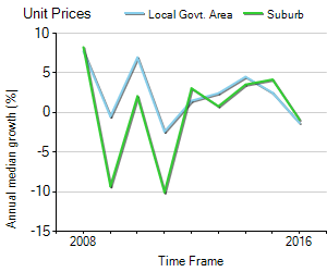 Unit Price Trend in West End