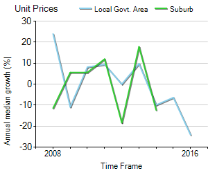 Unit Price Trend in West MacKay