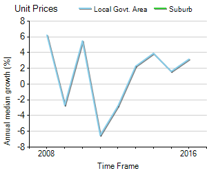 Unit Price Trend in West Woombye