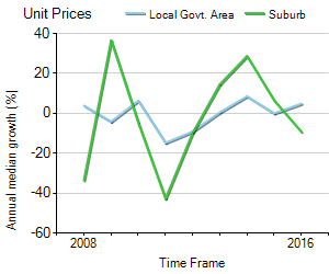 Unit Price Trend in Westcourt