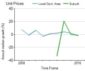Unit Price Trend in Wilston