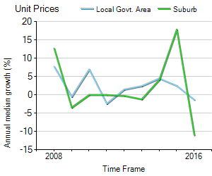 Unit Price Trend in Woolloongabba