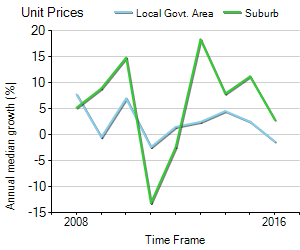 Unit Price Trend in Wooloowin